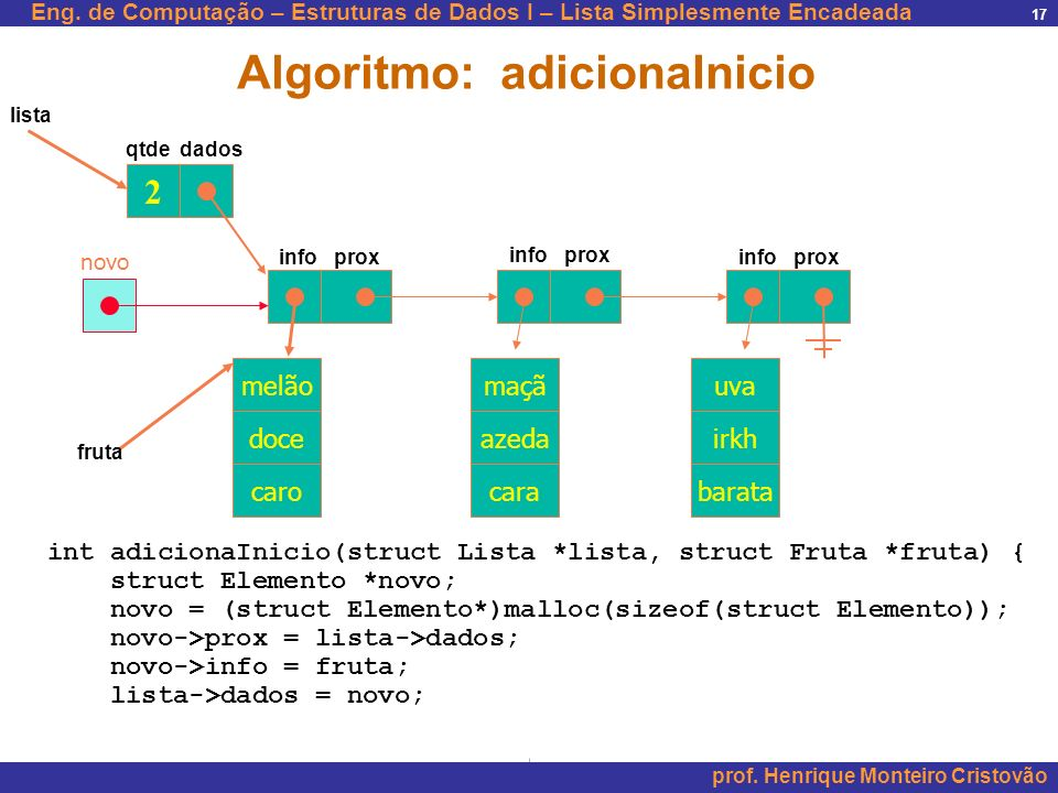 Eng.de Computação – Estruturas de Dados I – Lista Simplesmente Encadeada prof.