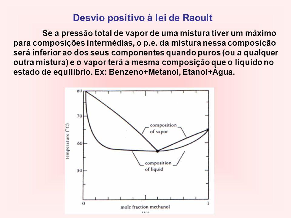 Desvio positivo à lei de Raoult Se a pressão total de vapor de uma mistura tiver um máximo para composições intermédias, o p.e. da mistura nessa compo
