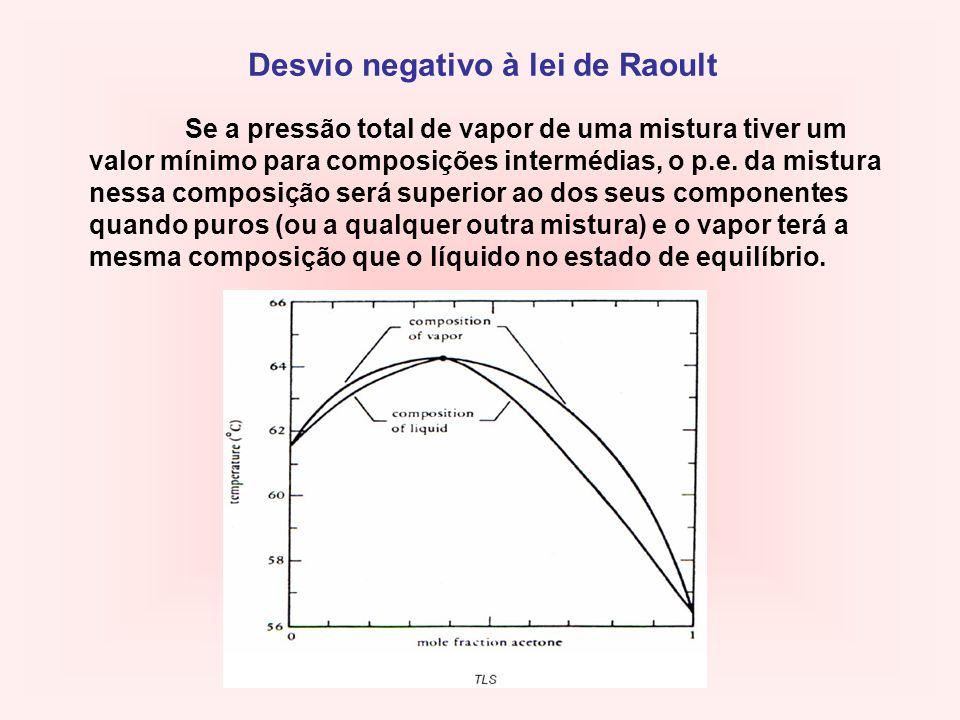 Se a pressão total de vapor de uma mistura tiver um valor mínimo para composições intermédias, o p.e. da mistura nessa composição será superior ao dos