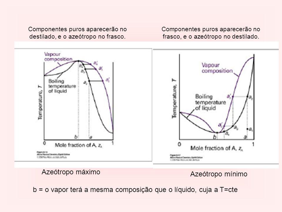 Azeótropo máximo Azeótropo mínimo b = o vapor terá a mesma composição que o líquido, cuja a T=cte Componentes puros aparecerão no destilado, e o azeót