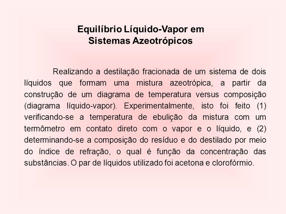 Equilíbrio Líquido-Vapor em Sistemas Azeotrópicos Realizando a destilação fracionada de um sistema de dois líquidos que formam uma mistura azeotrópica