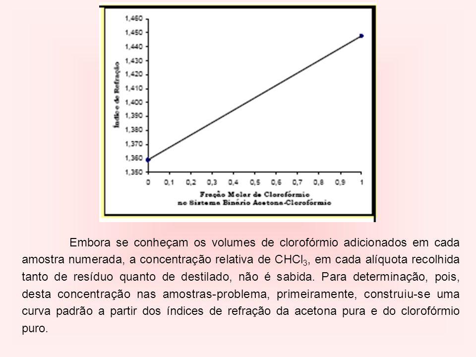Embora se conheçam os volumes de clorofórmio adicionados em cada amostra numerada, a concentração relativa de CHCl 3, em cada alíquota recolhida tanto