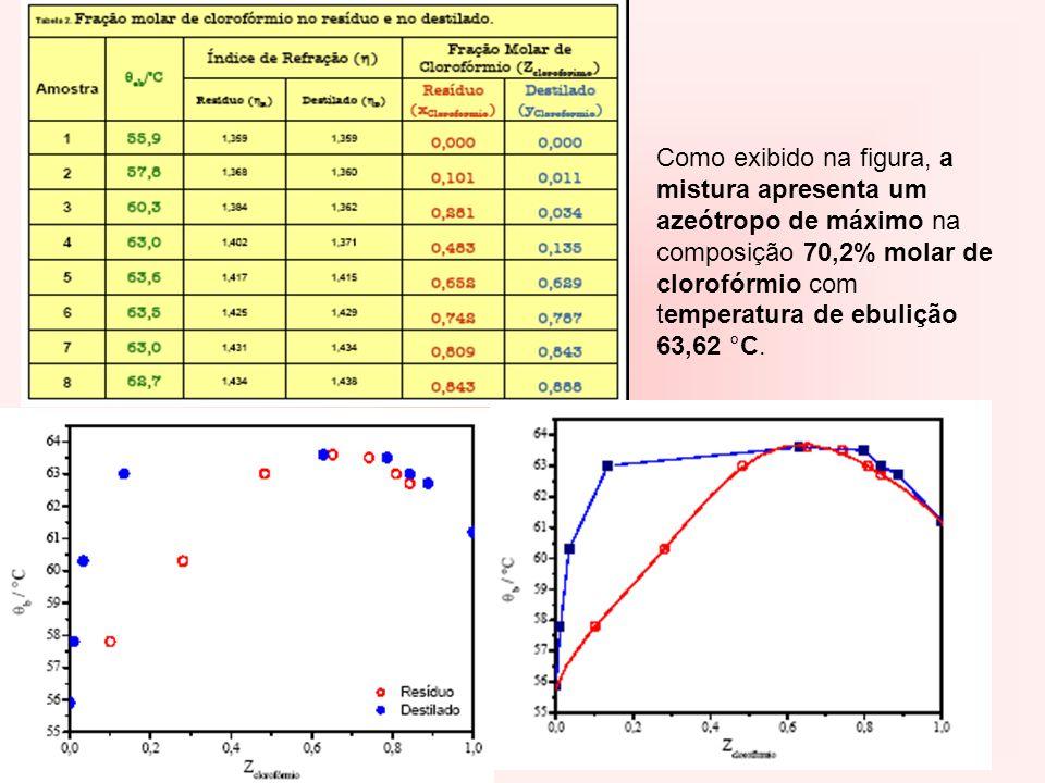 Como exibido na figura, a mistura apresenta um azeótropo de máximo na composição 70,2% molar de clorofórmio com temperatura de ebulição 63,62 °C.