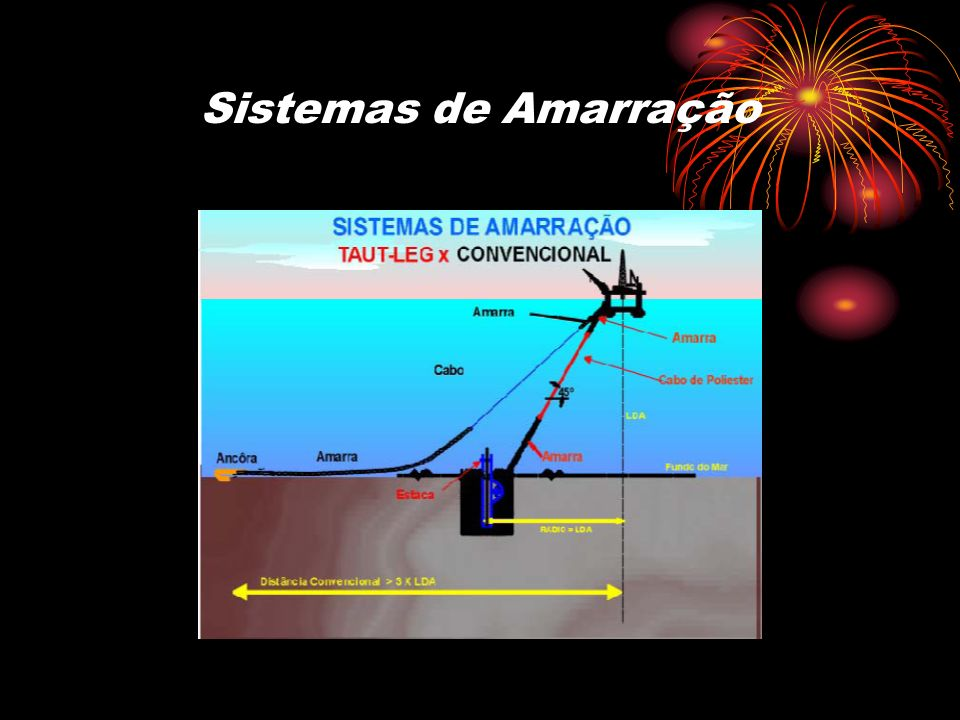 Sistemas de Amarração Tipos de Sistemas de Ancoragem: Spread Mooring Dicas (Differentiated Anchoring System) Single Point Mooring