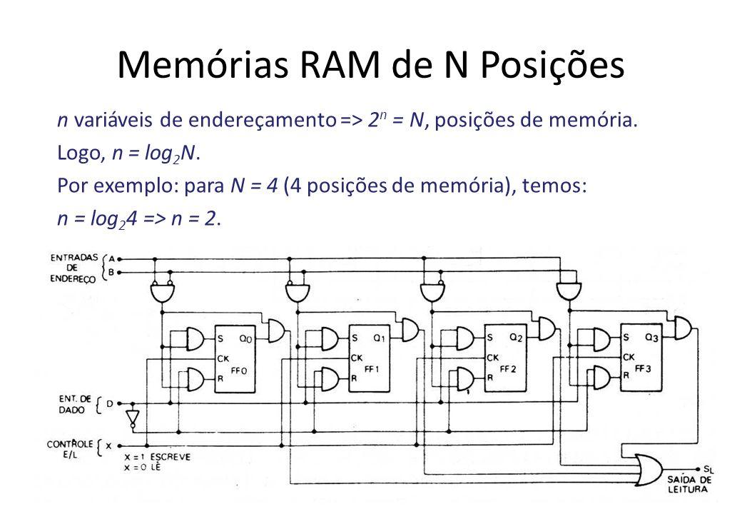 Memórias RAM de N Posições n variáveis de endereçamento => 2 n = N, posições de memória. Logo, n = log 2 N. Por exemplo: para N = 4 (4 posições de mem