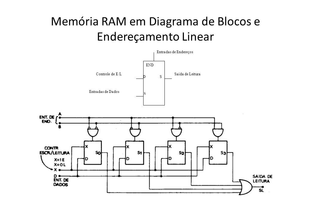 Memória RAM em Diagrama de Blocos e Endereçamento Linear Entradas de Endereços Saída de LeituraControle de E/L Entradas de Dados END x DS