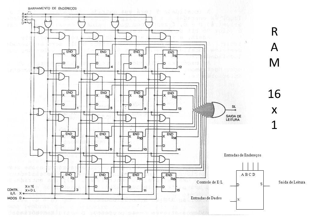R A M 16 x 1 Saída de Leitura Entradas de Endereços Controle de E/L Entradas de Dados A B C D x D S