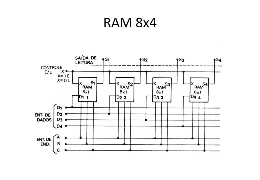 RAM 8x4