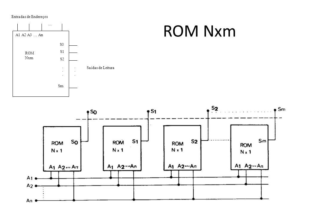 ROM Nxm Saídas de Leitura Entradas de Endereços A1 A2 A3 … An S0 … ROM Nxm S1 S2 Sm............