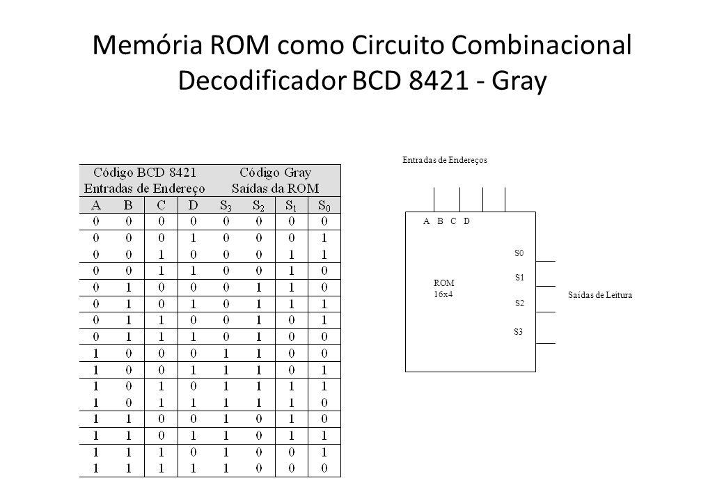 Memória ROM como Circuito Combinacional Decodificador BCD 8421 - Gray Saídas de Leitura Entradas de Endereços A B C D S0 ROM 16x4 S1 S2 S3