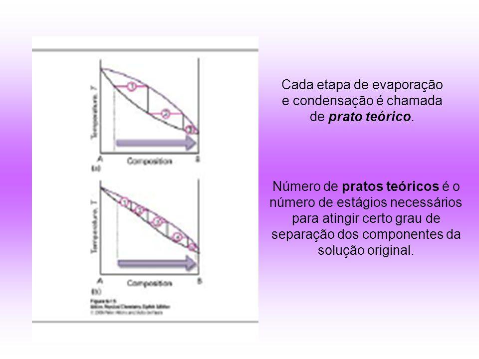 Número de pratos teóricos é o número de estágios necessários para atingir certo grau de separação dos componentes da solução original.