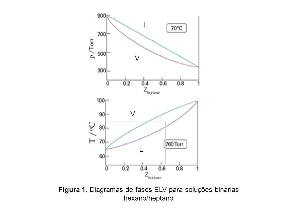 Figura 1. Diagramas de fases ELV para soluções binárias hexano/heptano V L L V