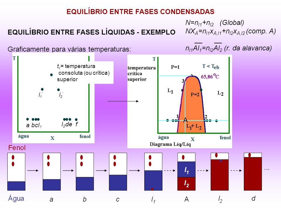 EQUILÍBRIO ENTRE FASES CONDENSADAS EQUILÍBRIO ENTRE FASES LÍQUIDAS - EXEMPLO Graficamente para várias temperaturas: a bcl 1 l 2 de f l 1 l 2 t c = tem