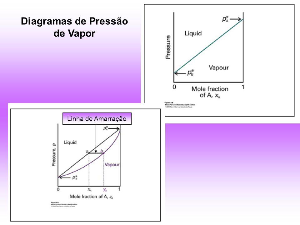 Linha de Amarração Diagramas de Pressão de Vapor