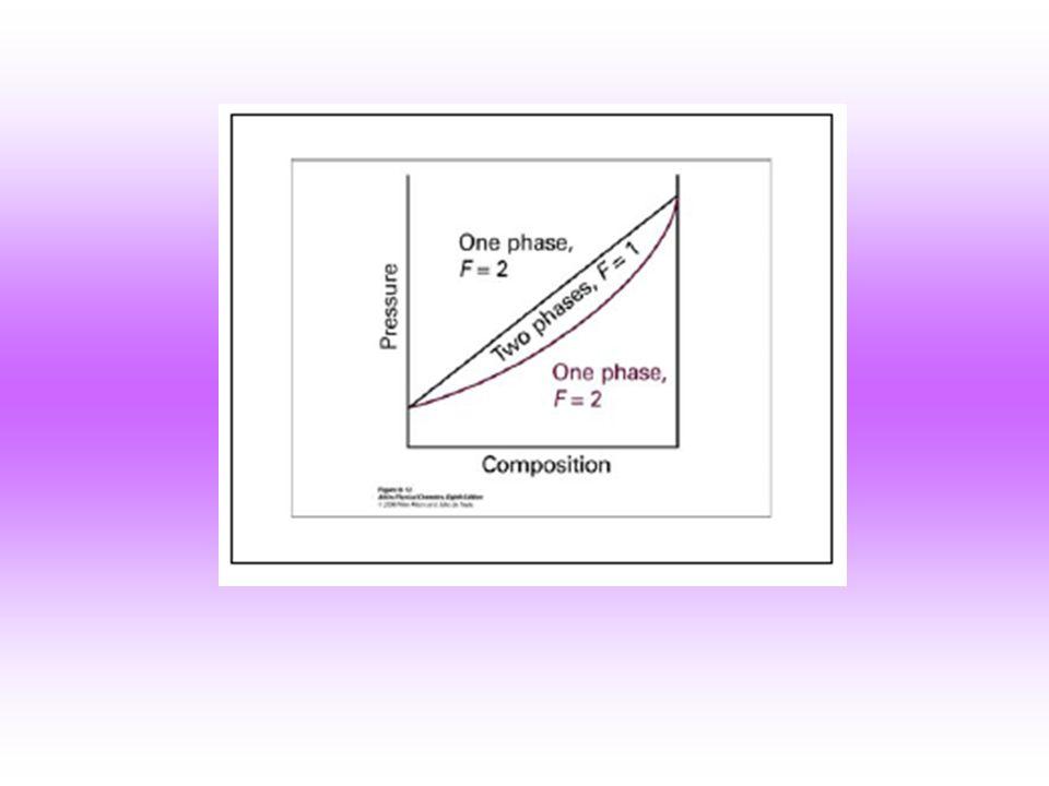 EQUILÍBRIO ENTRE FASES CONDENSADAS EQUILÍBRIO ENTRE FASES LÍQUIDAS - EXEMPLO Graficamente para várias temperaturas: a bcl 1 l 2 de f l 1 l 2 t c = temperatura consoluta (ou crítica) superior N=n l1 +n l2 (Global) NX A =n l1 x A,l1 +n l2 x A,l2 (comp.