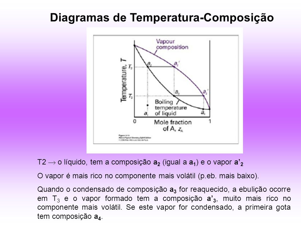 Diagramas de Temperatura-Composição T2 o líquido, tem a composição a 2 (igual a a 1 ) e o vapor a 2 O vapor é mais rico no componente mais volátil (p.