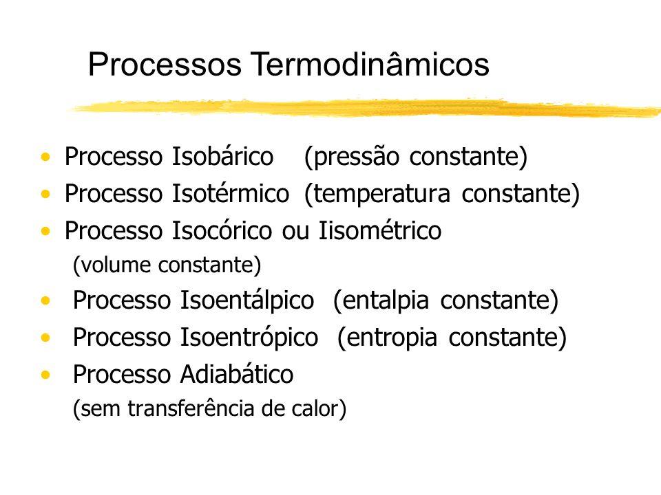 Processos Termodinâmicos Processo Isobárico(pressão constante) Processo Isotérmico(temperatura constante) Processo Isocórico ou Iisométrico (volume co