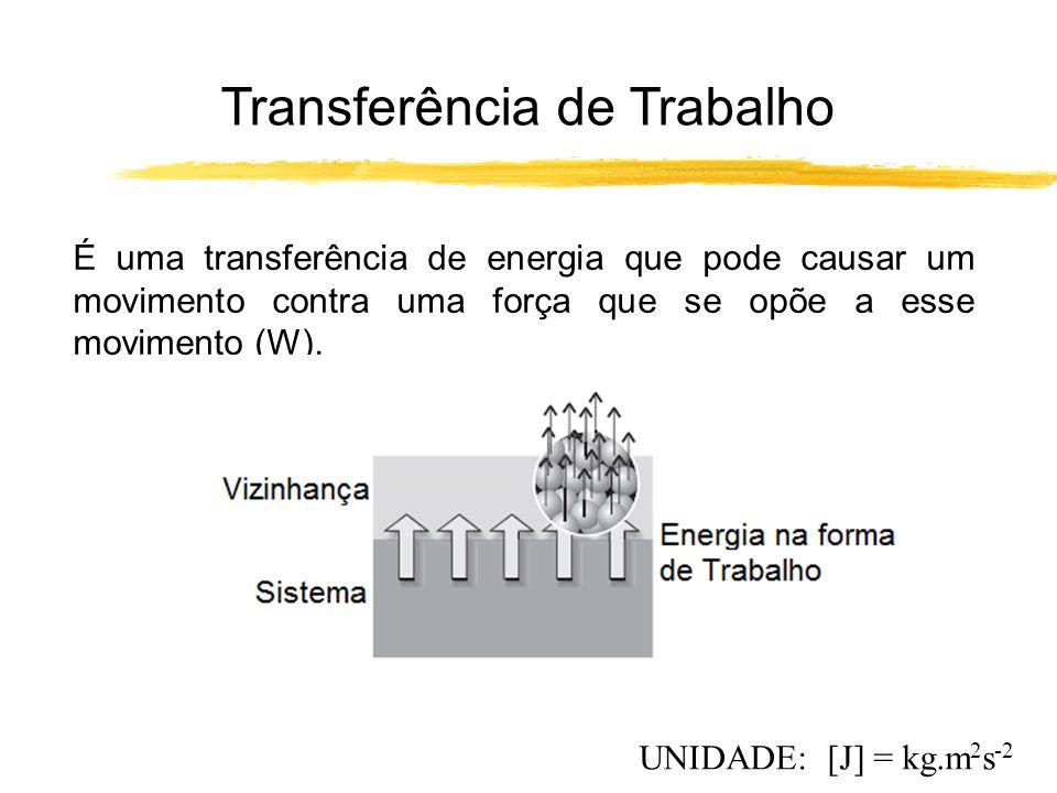 É uma transferência de energia que pode causar um movimento contra uma força que se opõe a esse movimento (W). UNIDADE: [J] = kg.m 2 s -2 Transferênci