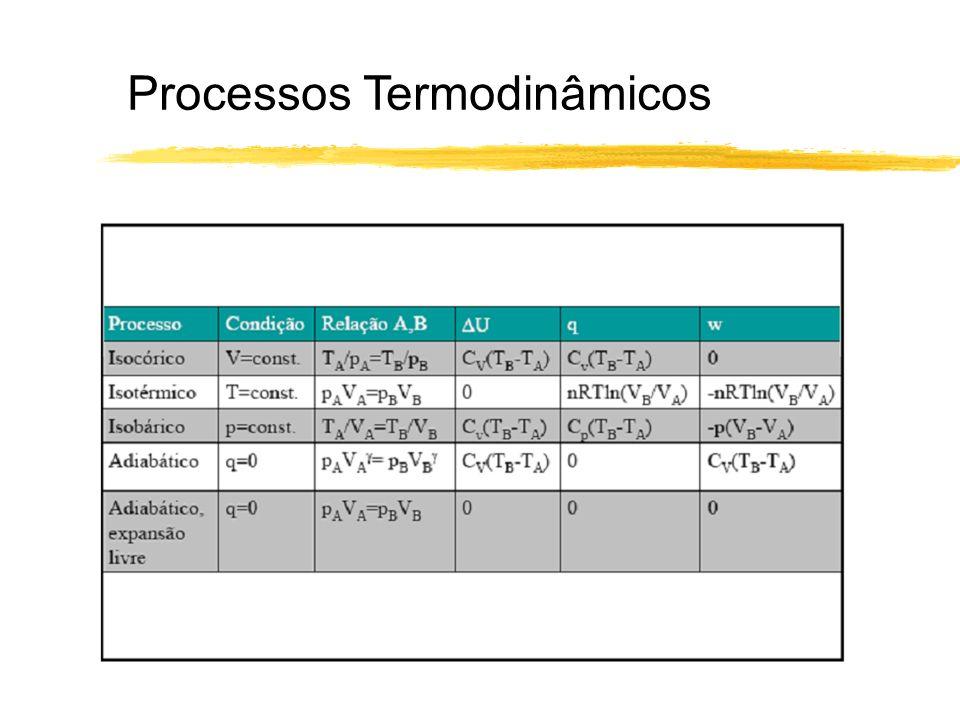Processos Termodinâmicos