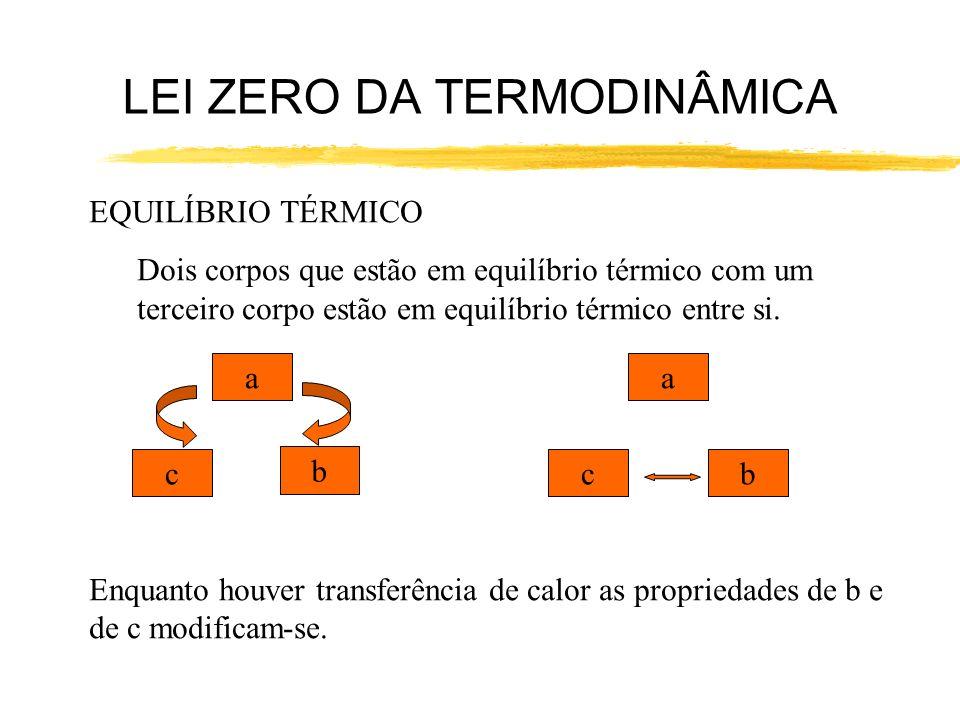 EQUILÍBRIO TÉRMICO Dois corpos que estão em equilíbrio térmico com um terceiro corpo estão em equilíbrio térmico entre si. a b c a bc Enquanto houver