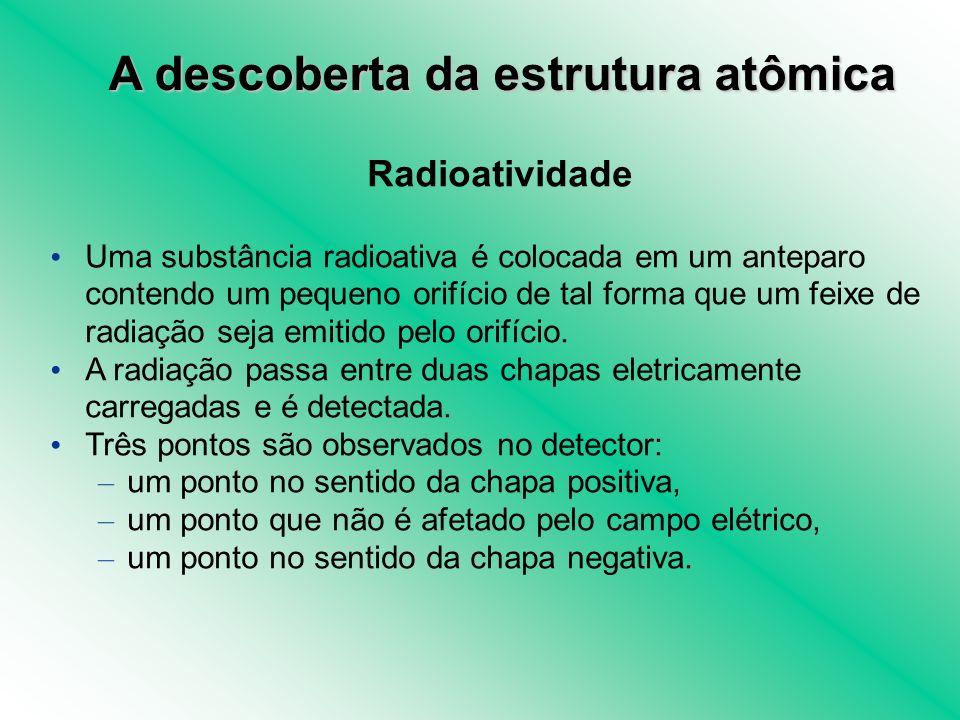 Radioatividade Uma substância radioativa é colocada em um anteparo contendo um pequeno orifício de tal forma que um feixe de radiação seja emitido pel