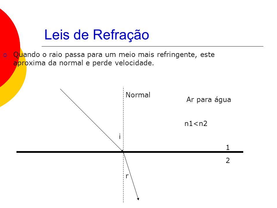 Comportamento Óptico n meio < n lente Bordos finos Convergente Bordos largos Divergente n meio > n lente Bordos finos Divergente Bordos largos Convergente