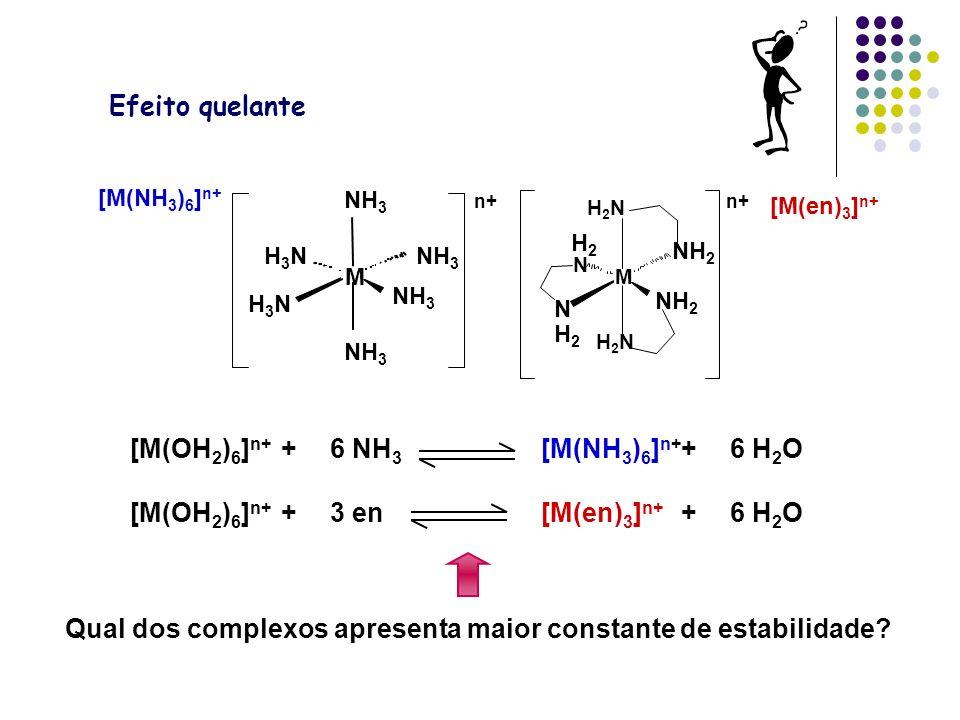 Efeito quelante [M(OH 2 ) 6 ] n+ +6 NH 3 [M(NH 3 ) 6 ] n+ +6 H 2 O [M(OH 2 ) 6 ] n+ +3 en[M(en) 3 ] n+ +6 H 2 O Qual dos complexos apresenta maior constante de estabilidade.
