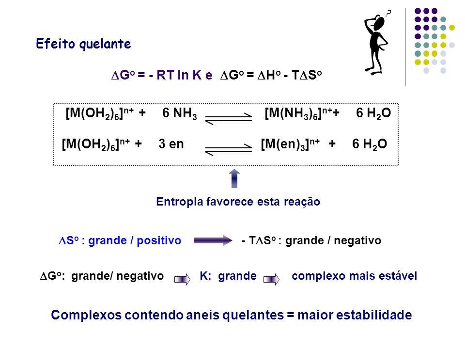Complexos contendo aneis quelantes = maior estabilidade [M(OH 2 ) 6 ] n+ +6 NH 3 [M(NH 3 ) 6 ] n+ +6 H 2 O [M(OH 2 ) 6 ] n+ +3 en[M(en) 3 ] n+ +6 H 2 O Entropia favorece esta reação G o = - RT ln K e G o = H o - T S o S o : grande / positivo- T S o : grande / negativo G o : grande/ negativo K: grande complexo mais estável Efeito quelante