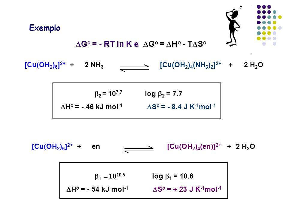 e G o = - RT ln K e G o = H o - T S o [Cu(OH 2 ) 6 ] 2+ +2 NH 3 [Cu(OH 2 ) 4 (NH 3 ) 2 ] 2+ +2 H 2 O 2 = 10 7.7 log 2 = 7.7 H o = - 46 kJ mol -1 S o = - 8.4 J K -1 mol -1 [Cu(OH 2 ) 6 ] 2+ +en[Cu(OH 2 ) 4 (en)] 2+ +2 H 2 O log 1 = 10.6 H o = - 54 kJ mol -1 S o = + 23 J K -1 mol -1 Exemplo