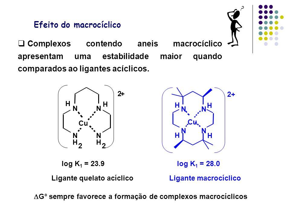 Efeito do macrocíclico G° sempre favorece a formação de complexos macrocíclicos Ligante quelato acíclicoLigante macrocíclico log K 1 = 23.9log K 1 = 28.0 N N N N Cu H H H H 2+ N H 2 N N H 2 N Cu H H 2+ Complexos contendo aneis macrocíclico apresentam uma estabilidade maior quando comparados ao ligantes acíclicos.
