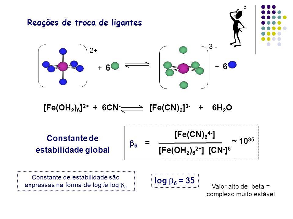 Reações de troca de ligantes [Fe(OH 2 ) 6 ] 2+ + 6CN - [Fe(CN) 6 ] 3- + 6H 2 O log 6 = 35 Constante de estabilidade são expressas na forma de log ie l