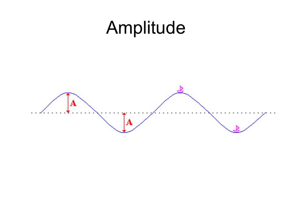 Interferência de Ondas Se duas ondas senoidais de mesma amplitude e mesmo comprimento de onda se propagam no mesmo sentido ao longo de uma corda esticada, elas interferem para produzir uma onda senoidal resultante que se propaga nesse sentido.