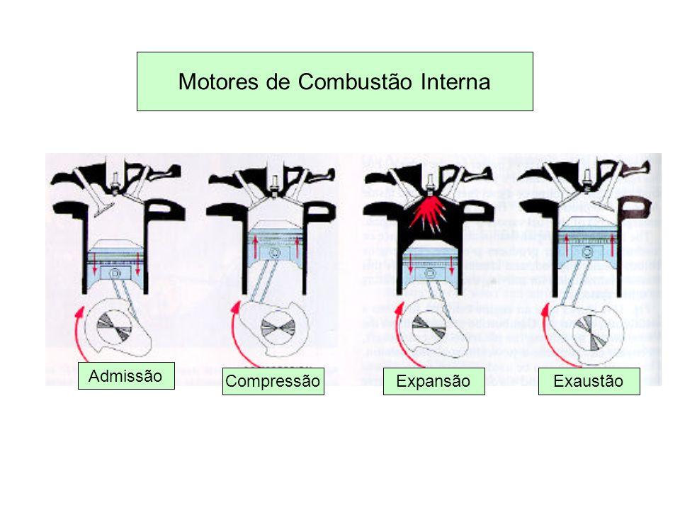 Motores de Combustão Interna Admissão CompressãoExpansãoExaustão