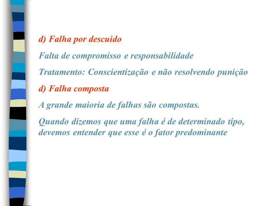 d) Falha por descuido Falta de compromisso e responsabilidade Tratamento: Conscientização e não resolvendo punição d) Falha composta A grande maioria