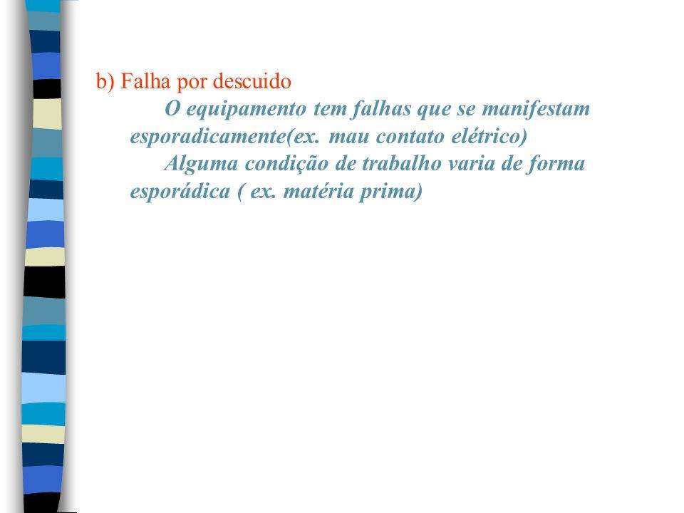 b) Falha por descuido O equipamento tem falhas que se manifestam esporadicamente(ex. mau contato elétrico) Alguma condição de trabalho varia de forma