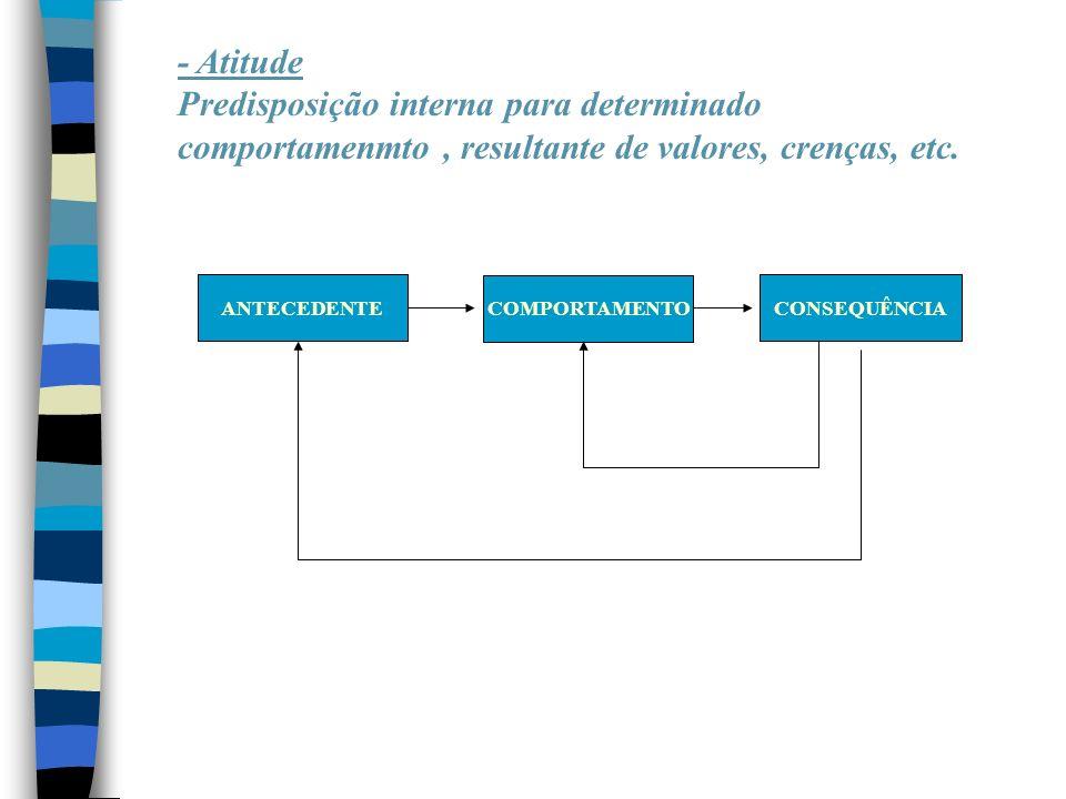 ANTECEDENTE COMPORTAMENTO CONSEQUÊNCIA - Atitude Predisposição interna para determinado comportamenmto, resultante de valores, crenças, etc.