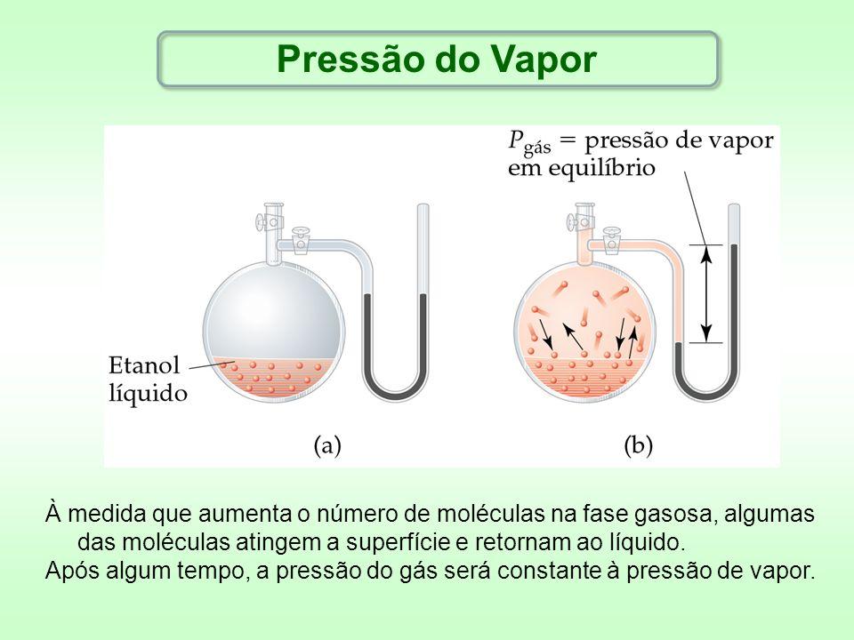 Pressão do Vapor À medida que aumenta o número de moléculas na fase gasosa, algumas das moléculas atingem a superfície e retornam ao líquido. Após alg