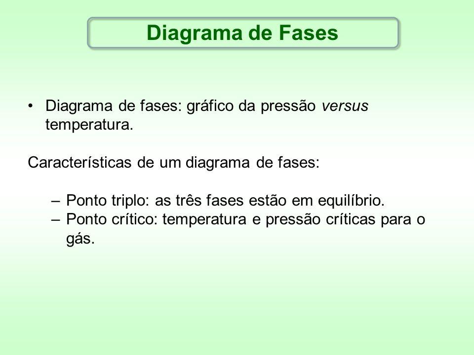 Diagrama de Fases Diagrama de fases: gráfico da pressão versus temperatura. Características de um diagrama de fases: –Ponto triplo: as três fases estã