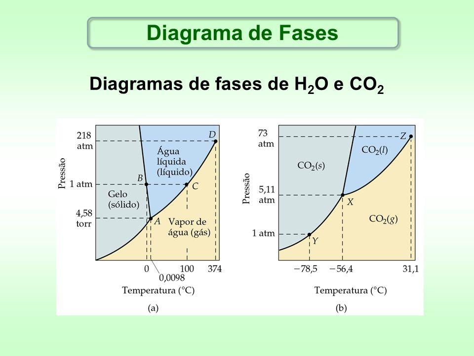 Diagramas de fases de H 2 O e CO 2