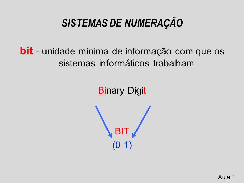 SISTEMAS DE NUMERAÇÃO Os computadores são formados por circuitos digitais A informação e os dados são codificados em zeros e uns (linguagem de máquina) Aula 1