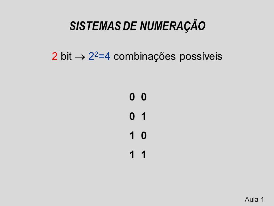 SISTEMAS DE NUMERAÇÃO 1 Byte 8 bits 256 combinações possíveis No sistema binário (0 e 1), para determinar o número de combinações com n bits, basta calcular 2 n Exemplos: - 1 bit 2 1 =2 combinações possíveis (0 e 1) Aula 1