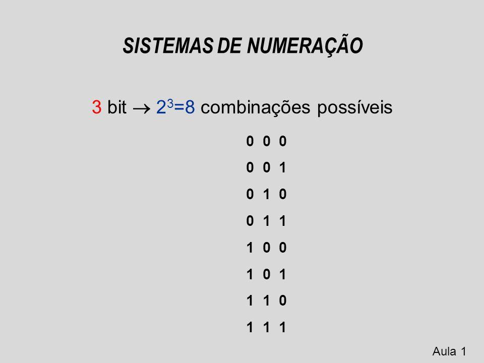 SISTEMAS DE NUMERAÇÃO 2 bit 2 2 =4 combinações possíveis 0 0 1 1 0 1 Aula 1