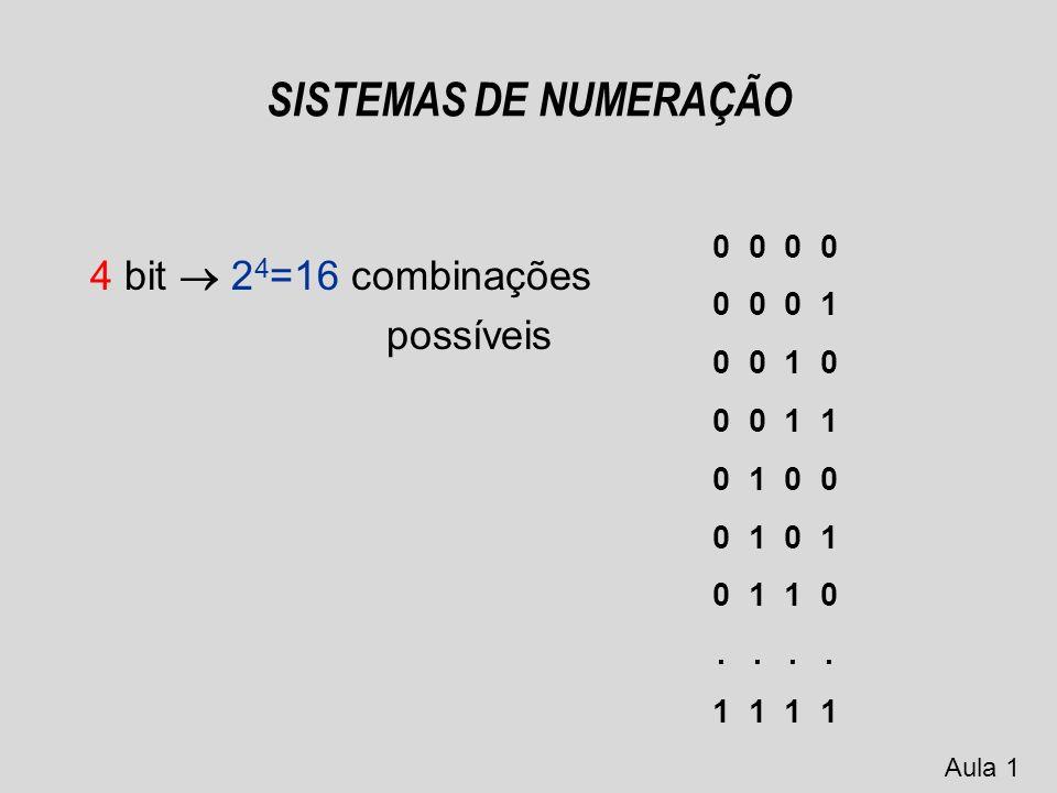 SISTEMAS DE NUMERAÇÃO 3 bit 2 3 =8 combinações possíveis 0 0 0 0 0 1 0 1 0 0 1 1 1 0 0 1 0 1 1 1 0 1 1 1 Aula 1