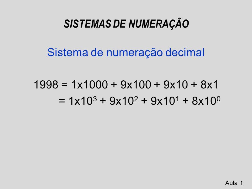 SISTEMAS DE NUMERAÇÃO 4 bit 2 4 =16 combinações possíveis 0 0 0 0 0 1 0 0 1 0 0 0 1 1 0 1 0 0 0 1 0 1 1 0..