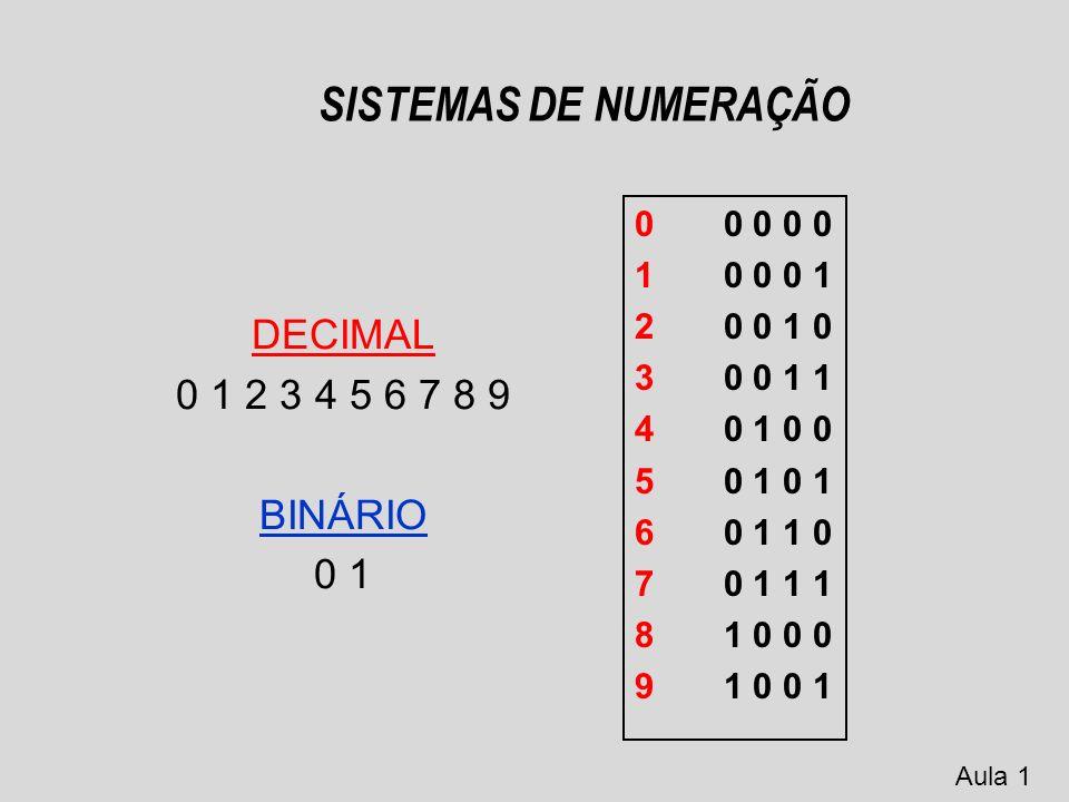 SISTEMAS DE NUMERAÇÃO Sistema de numeração decimal 1998 = 1x1000 + 9x100 + 9x10 + 8x1 = 1x10 3 + 9x10 2 + 9x10 1 + 8x10 0 Aula 1