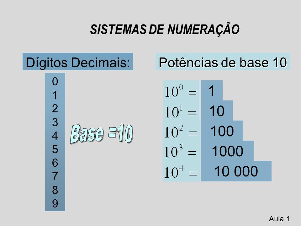 SISTEMAS DE NUMERAÇÃO 0 0 0 0 0 1 0 0 0 1 2 0 0 1 0 3 0 0 1 1 4 0 1 0 0 5 0 1 0 1 6 0 1 1 0 7 0 1 1 1 8 1 0 0 0 9 1 0 0 1 DECIMAL 0 1 2 3 4 5 6 7 8 9 BINÁRIO 0 1 Aula 1