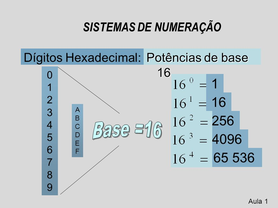 SISTEMAS DE NUMERAÇÃO Dígitos Binários: Potências de base 2 0 1 1 Este sistema é o utilizado pelos computadores.