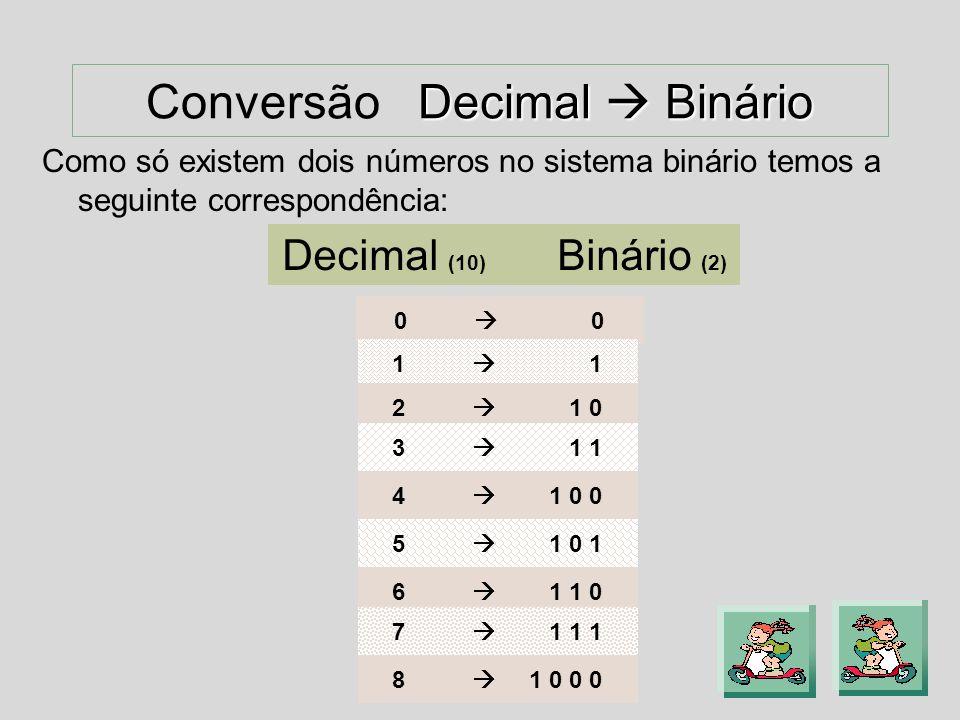 Tipos de Conversões Tipos de Conversões I Decimal Binário Decimal Binário I Binário Decimal Binário Decimal J Decimal Hexadecimal Decimal Hexadecimal J Hexadecimal Decimal Hexadecimal Decimal