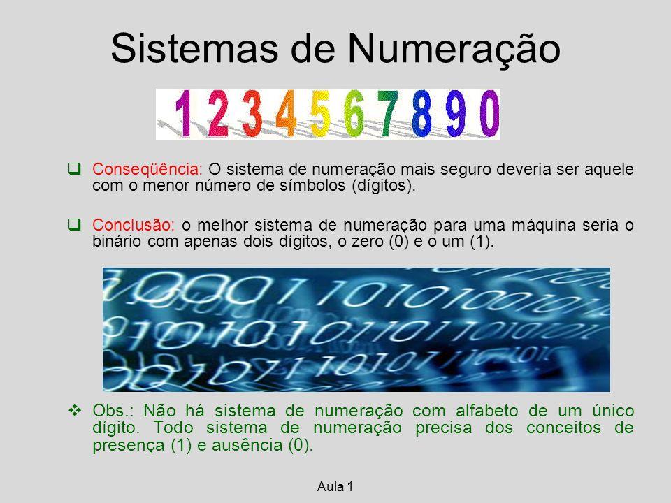 UNIDADE MÍNIMA DE INFORMAÇÃO Binary Digit BIT 0 1 1 byte - 8 bits 1 Kbyte - 1024 bytes 1 Mbyte - 1024 Kbytes 1 Gbyte - 1024 Mbytes 1 Tbyte - 1024 Gbytes Aula 1