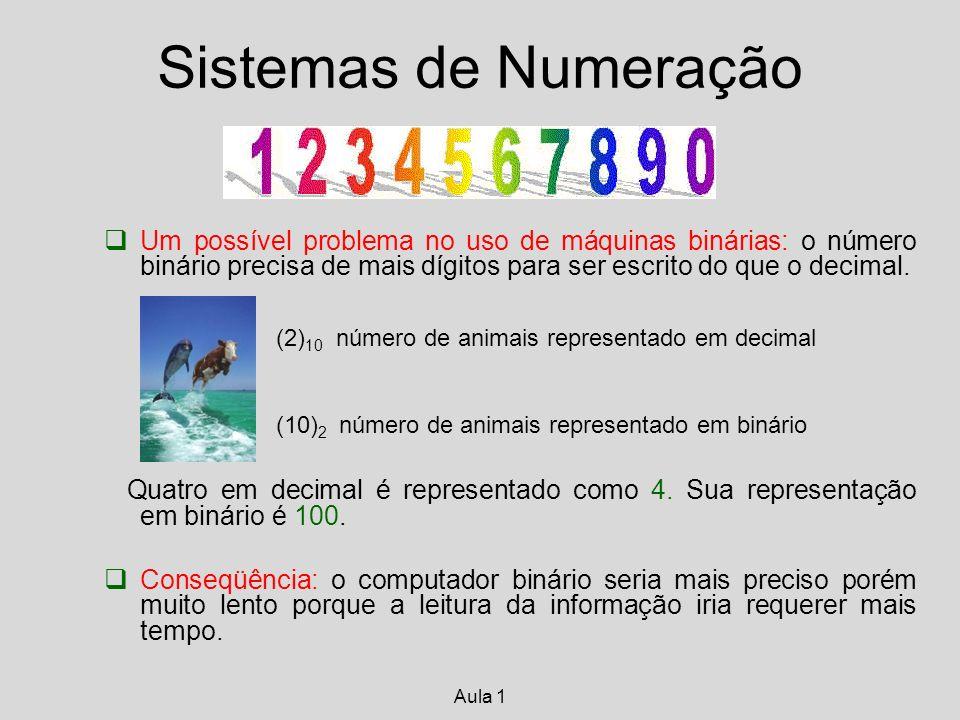 Um possível problema no uso de máquinas binárias: o número binário precisa de mais dígitos para ser escrito do que o decimal.